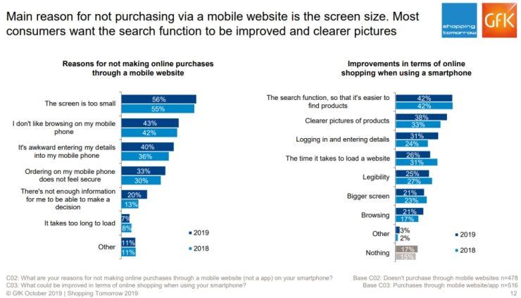 Verbeteringen met betrekking tot mobiel shoppen