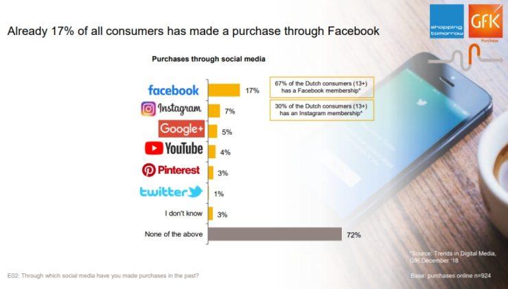 Online aankopen via social media