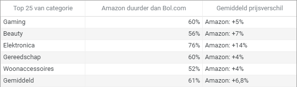 Producten zijn bij Amazon vaak duurder dan bij Bol.com.