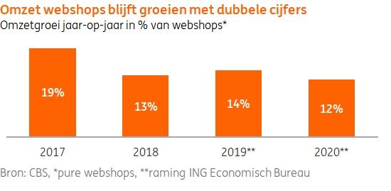De omzetgroei van webshops volgens ING
