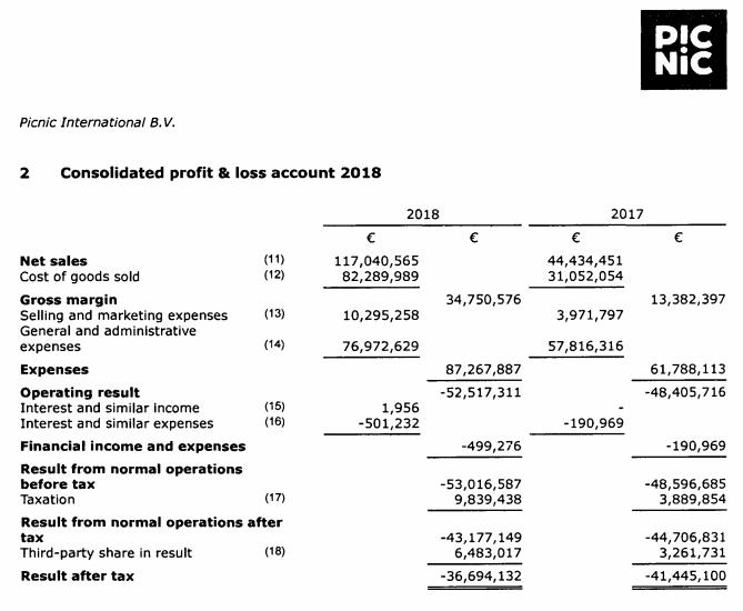 De daadwerkelijke omzet van Picnic in 2017 en 2018.