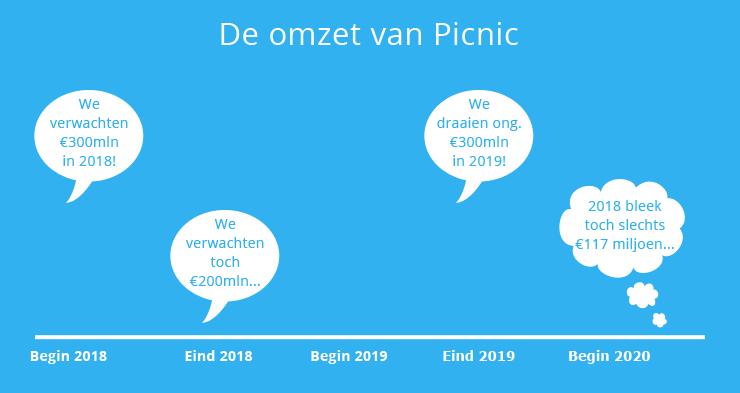 De uitgesproken en daadwerkelijke omzetcijfers van Picnic.