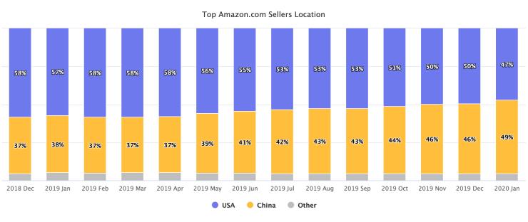 De locatie van top-verkopers op Amazon.