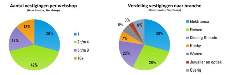 Het aantal vestigingen per webshop en de verdeling van vestigingen naar branche