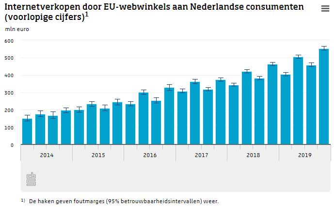 Internetverkopen door EU-webwinkels aan Nederlandse consumenten.