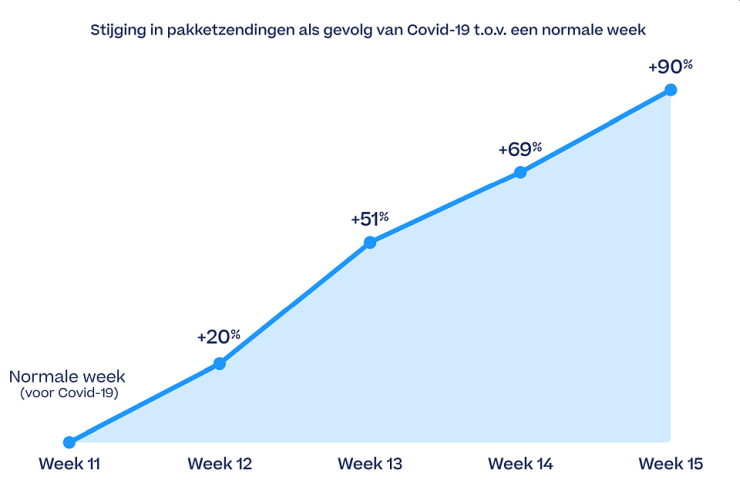 De groei van pakketzendingen als gevolg van het coronavirus
