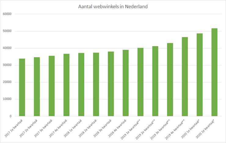 Aantal webwinkels in Nederland. Bron: CBS