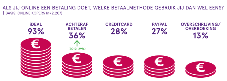 Online betaalmethodes in Nederland in 2020.