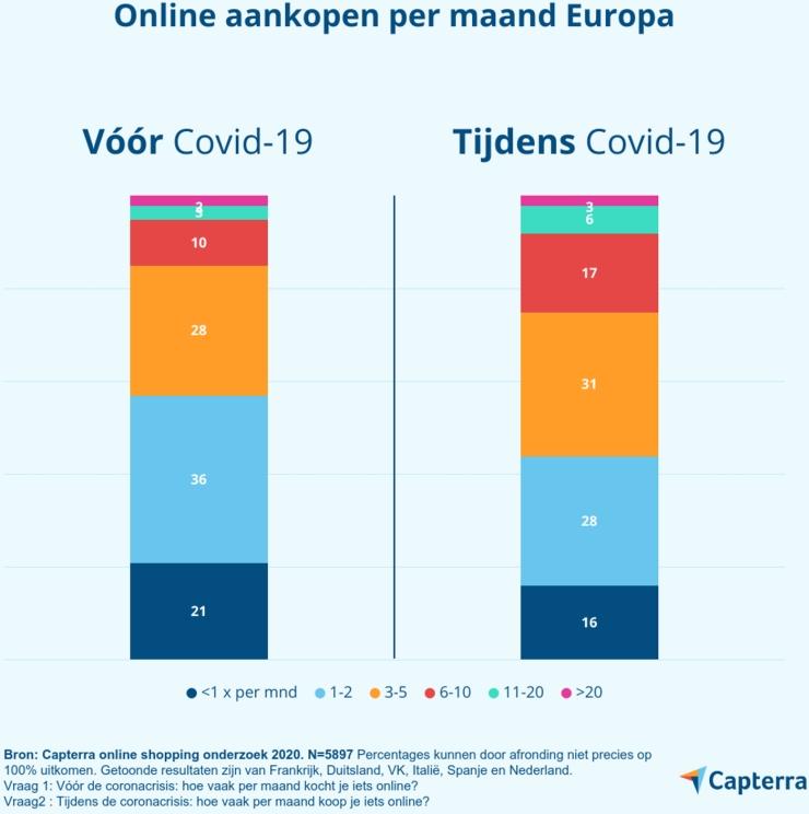 Online aankopen per maand in Europa