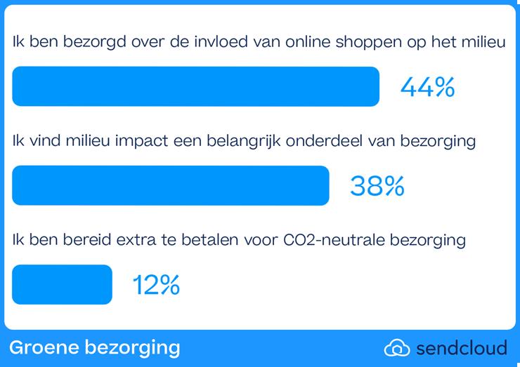 Onderzoek Sendcloud over de impact van ecommerce op het milieu