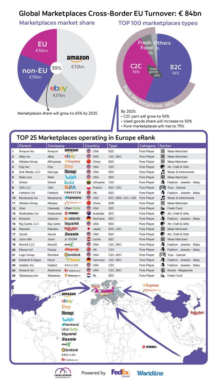 Top 25 online marktplaatsen in Europa