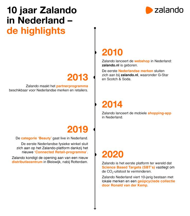 Zalando, 10 jaar in Nederland.