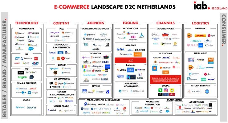 Nederlands ecommerce-landschap