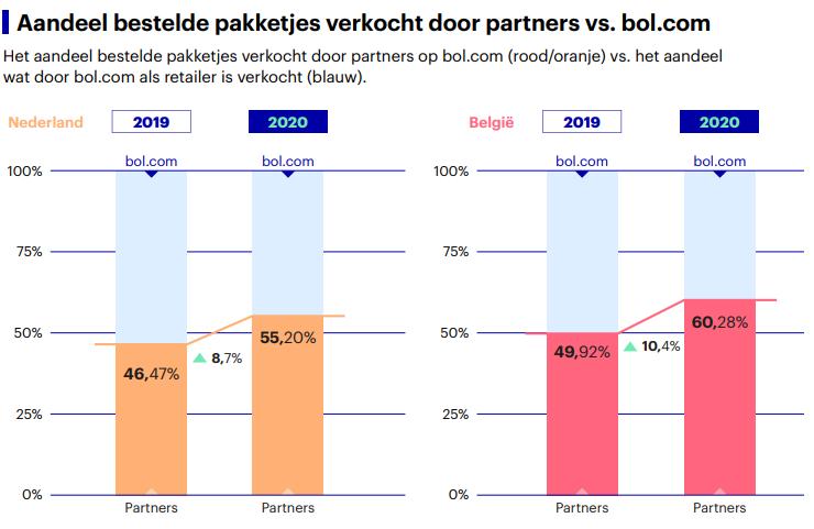 Het aandeel externe verkopers (partners) op Bol.com
