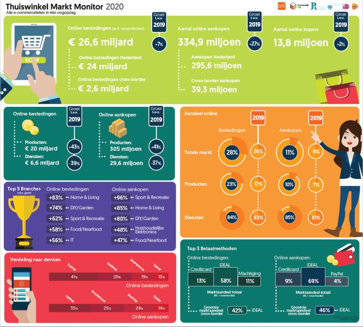 Thuiswinkel Markt Monitor 2020