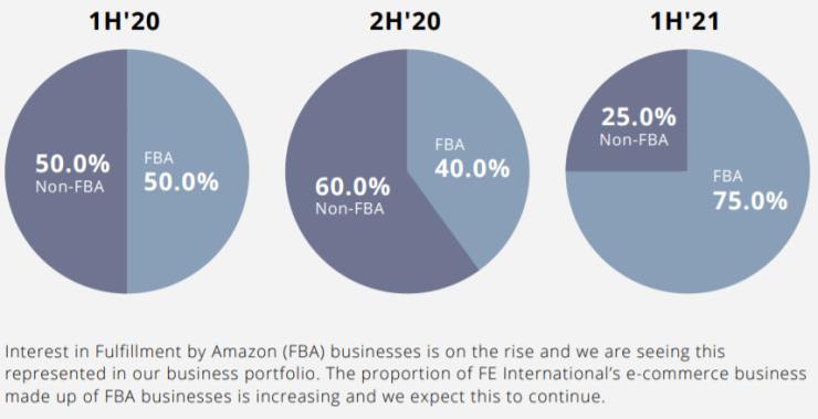 overnames van FBA (Flfilment by Amazon)-bedrijven