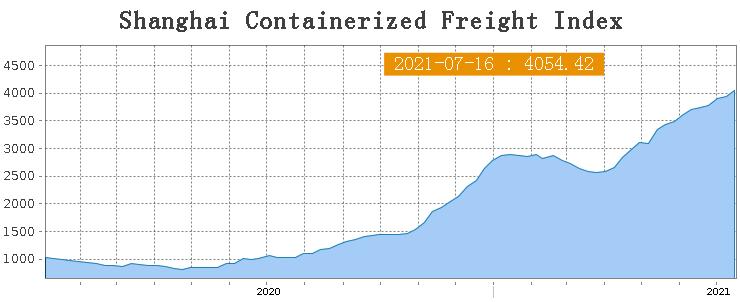 De stijging van de vrachtprijzen
