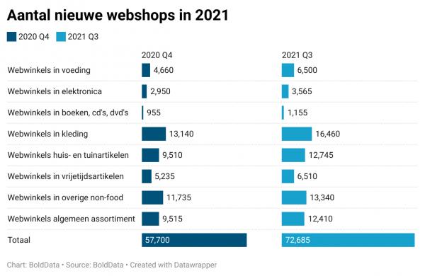Aantal nieuwe webshops in 2021